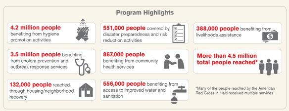 Haiti 5 year Infographic