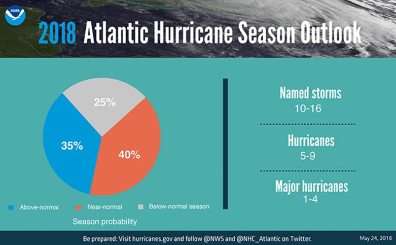 Hurricane graphic 2